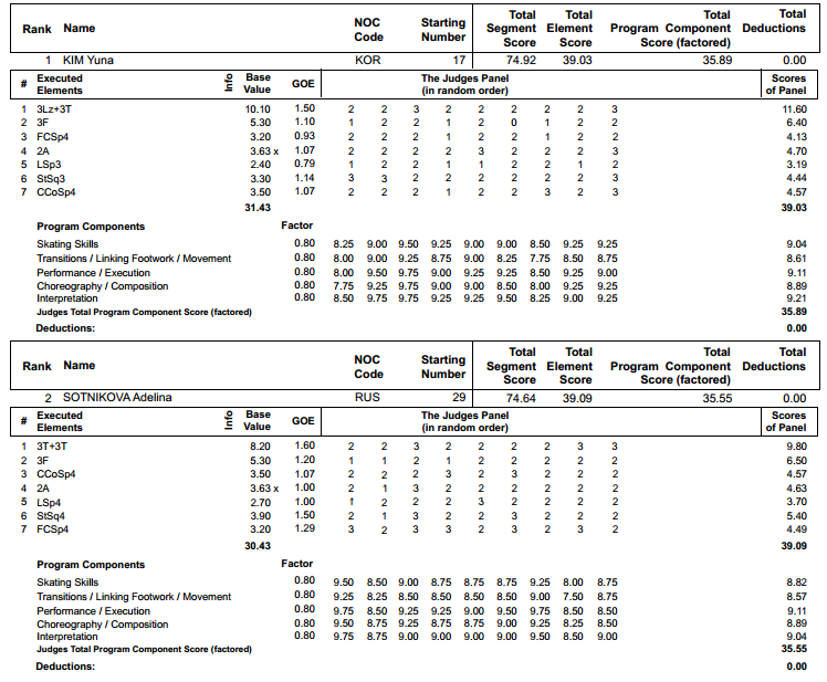 Short Program Detailed Scoring