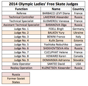 Nationality of judges in the Free skate