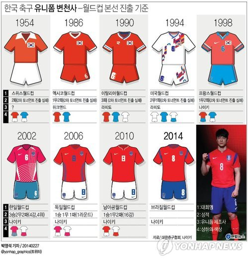4e58d8ad972 Nike Debuts South Korea World Cup Jersey – Korea-Canada Blog