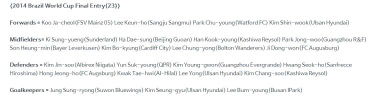 Source: Korea Football Association (KFA)
