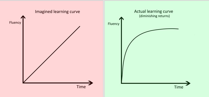 imagined-and-actual-learning-curve