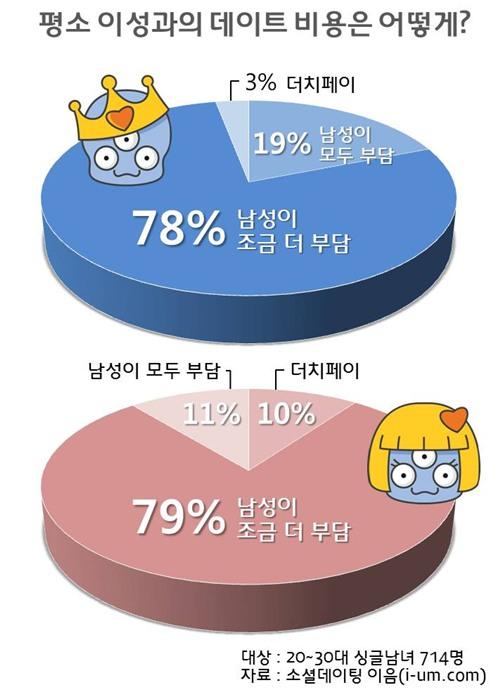 korean dating rules